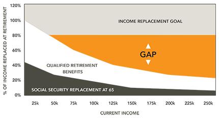 Kidder Advisers Income Gap Chart